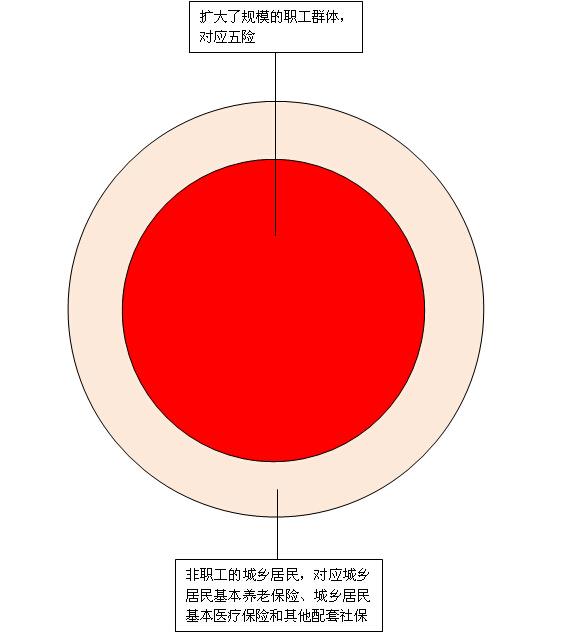 人口理想结构_人口 地理区域的人的数目 搜狗百科