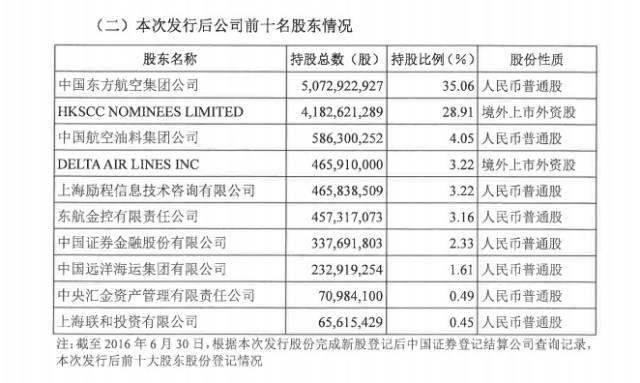 东航完成定向增发 携程认购30亿成为第五大股东