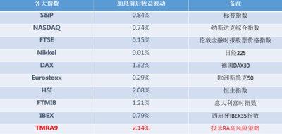 本次美联储加息事件中各大指数与宜信财富投米RA最大风险级别投资组合的收益波动对比。数据来源:宜信财富投米RA实时数据报告