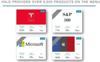 目前Halo平台发布的产品数目已经超过5000个