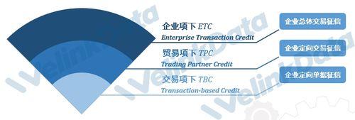 文沥供应链连载十六之交易信用与交易信用征信