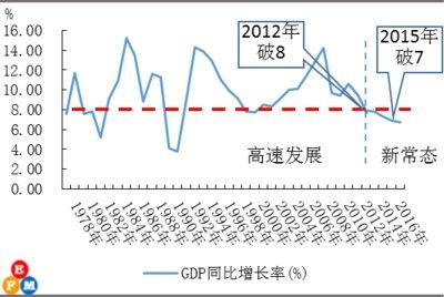 中国储蓄率变动与经济增速走势_中国gdp增长率走势图_1978年gdp增长率_世界经济网