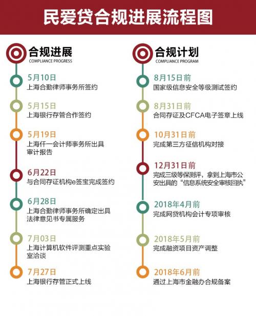 民爱贷上海银行存管上线月成交额突破1亿元