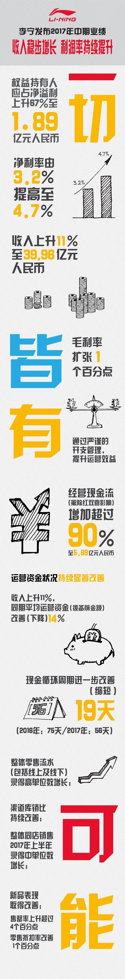 李宁发布2017年中期业绩