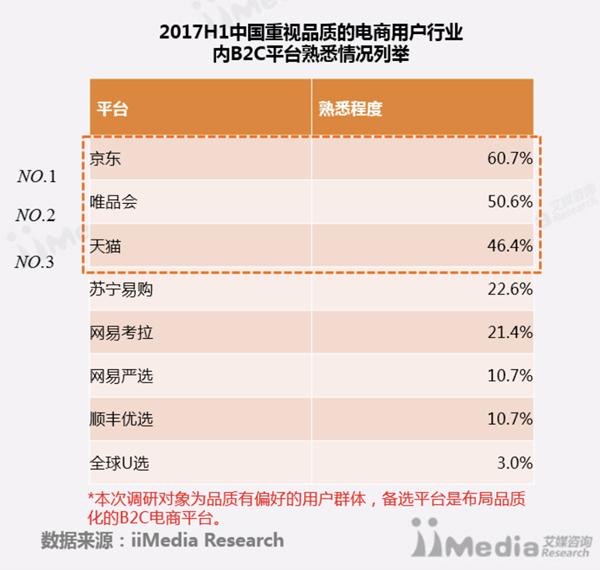 中国首份品质电商白皮书出炉唯品会入围前三甲