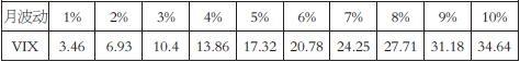 VIX指数与美股及黄金关系实证分析
