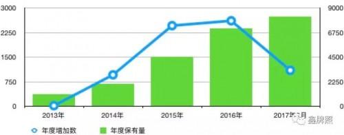 中国融资租赁行业2017年展望