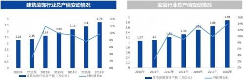 家装市场前景广阔,东易日盛2017年上半年财务表现优异
