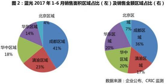 """蓝光发展:销售业绩高速增长,收并购布局""""高价值""""区域"""