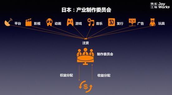 对标全球泛娱乐生态,中国的IP综合运营之路