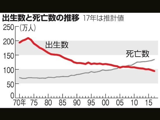 4万 日本今年新生人口数创历史新低