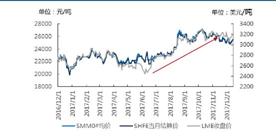 【SMM专题】锌矿增量决定2018锌价走势?