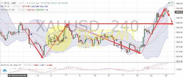 TigerWit:美元超跌有反弹 黄金短线回调中线待涨