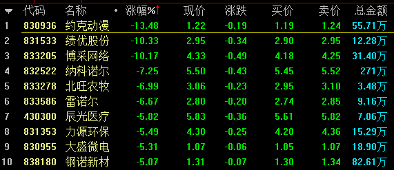 【4月16日新三板收评】做市指数跌0.15%
