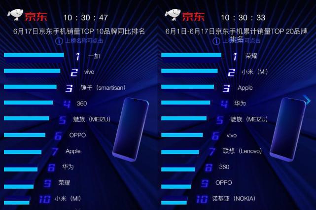 京东618手机竞速第17日:榜单格局仍有悬念,终极对决一触即发!