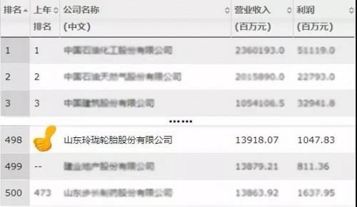 玲珑轮胎上榜《财富》中国500强