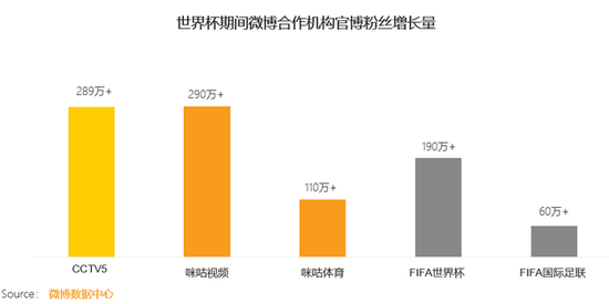 QM:世界杯帶動微博用戶活躍度上升人均時長增45.1%