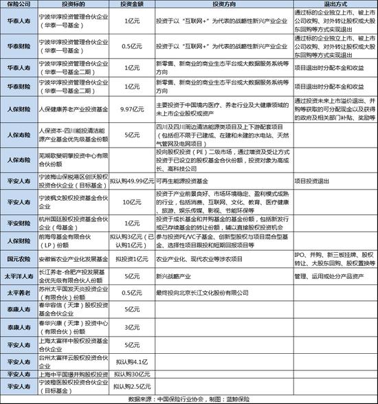 2018年险资认购基金有限合伙份额计划(蓝鲸保险制图)