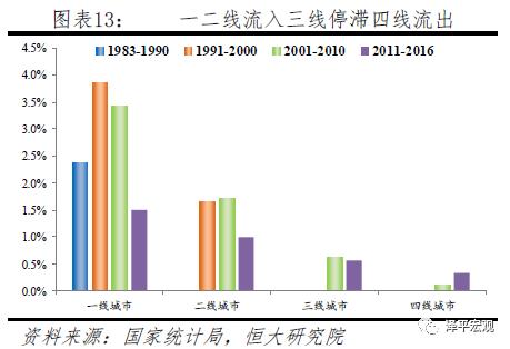 任泽平:中国未来2亿新增城镇人口去向何方?