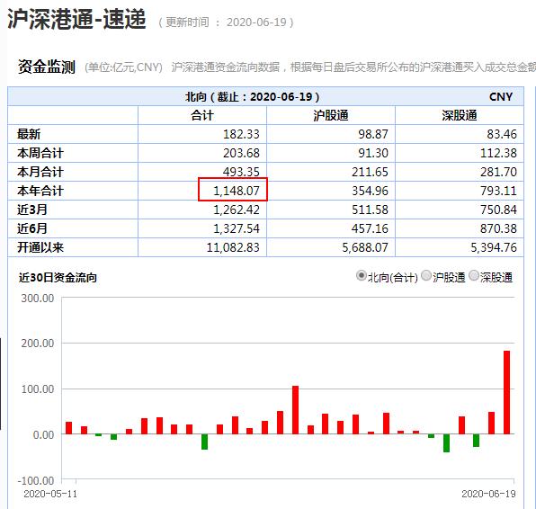 北向资金年内净流入额超1100亿元.png