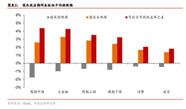 国庆节前后各板块涨跌幅.png