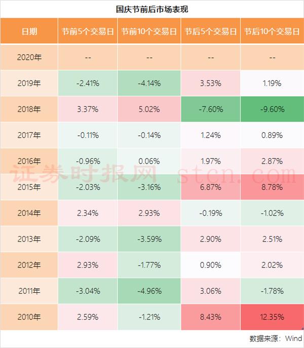 国庆节前后市场表现.png