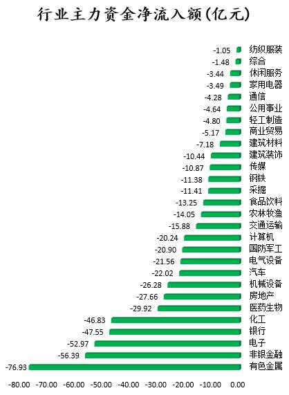 行业主力资金净流入额(亿元).png