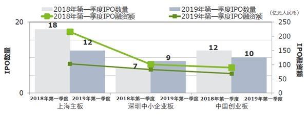 资料来源:中国证监会、德勤分析,数据截至2019年3月31日