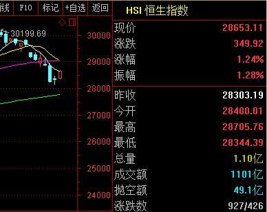 港股收涨逾1% 腾讯控股涨逾4%