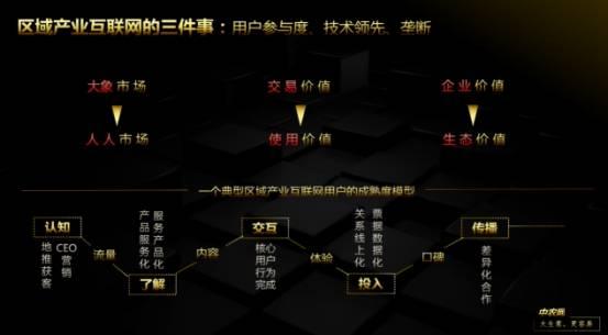 中农网CEO孙炜:把握蓝海,区域产业互联网的思考与实践