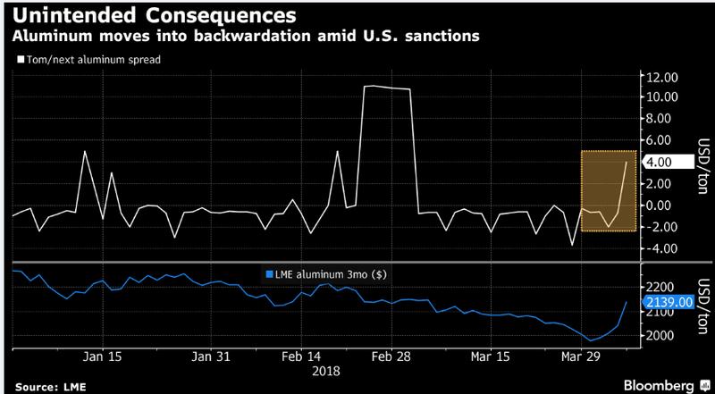 遭美制裁俄铝仍有出路 美消费者将为原料上涨买单