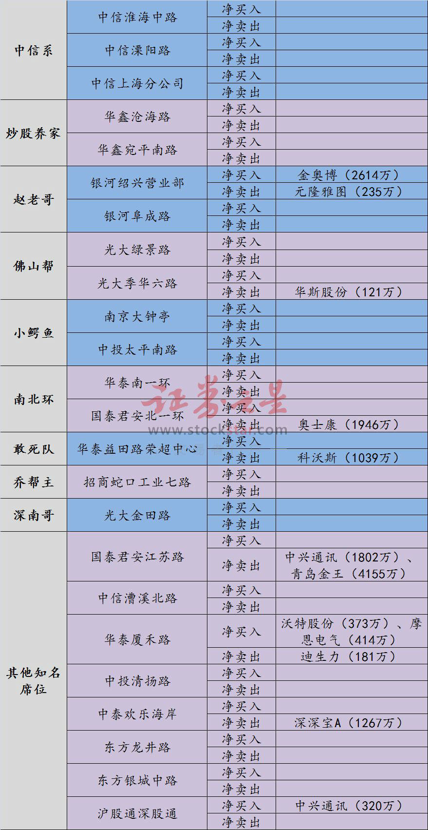 龙虎榜:连创新低大佬无心恋战 赵老哥等三游资打板金奥博