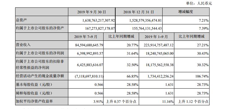 <b>业绩汇 万科A:2019前三季度归母净利182.4亿元 同比增长30.4%</b>