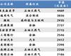 当前企业全球市值TOP10
