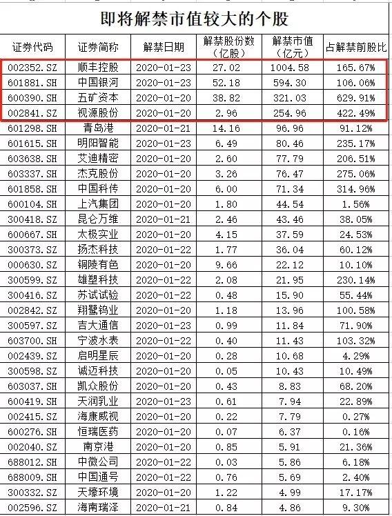 """「炒股票培训」近3000亿!上市公司限售股解禁潮下周来袭 首批科创板迎""""大考"""""""