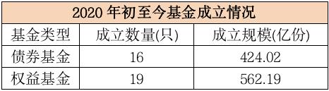 """[华润股票]吸金1000亿!冠军基金经理遭""""疯抢"""" 基金销售进入""""网红""""时代"""