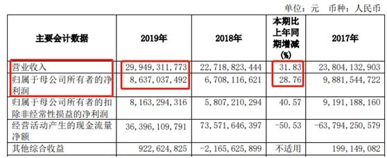 """<b>[小麦财经股票配资]大赚86亿!国泰君安年报秀""""</b>"""
