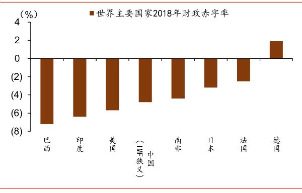2018年中国财政赤字率位于全球中等水平