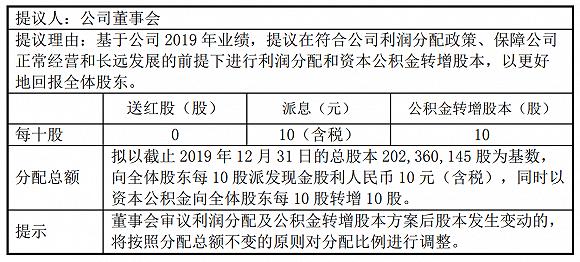 <b>[杨方股票配资]长春高新拟10转10派10元收问询函</b>