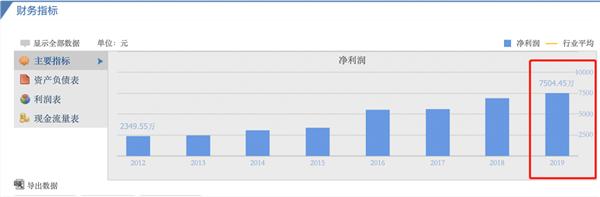 <b>[[证券]]君禾股份:业绩报表双创7年来新高</b>