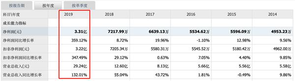 <b>[浙嘉配资]城地股份:净利润同比增长近360%,远</b>