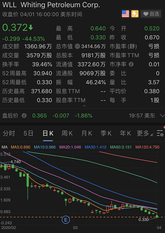 <b>[期货股票配资]太惨!暴跌95%,石油价格战首个破</b>