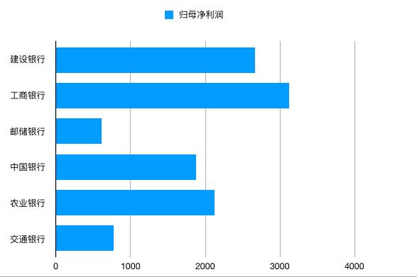 <b>[配资开户]日赚8.6亿!六大行2019年业绩大比拼!</b>