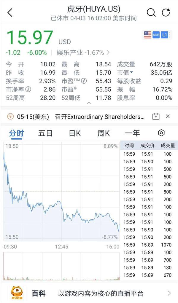 「铜业股票」腾讯又出手了!做多直播行业,结果股价高开后,暴跌了!