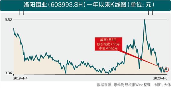 "<b>[什么股票配资]并购亦难阻业绩滑坡 洛阳钼业""</b>"