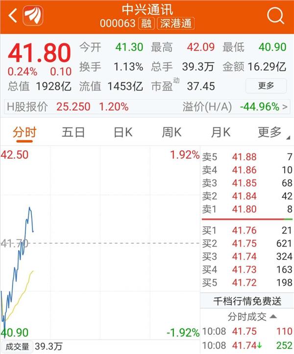 <b>[股票配资网]又被减持!中兴通讯遭大股东9折甩</b>