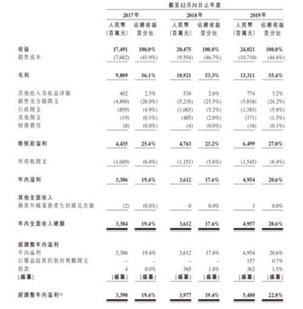[沪深两市总市值最新]年赚50亿、毛利
