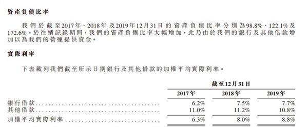 港龙地产再递招股书:9个项目撑起业绩 借款额增长16倍