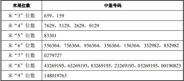 「圣阳股份股票行情」中泰证券中签号出炉 共62.72万个