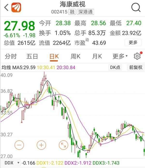 [2019证券app用户排名]2600亿科技白马海